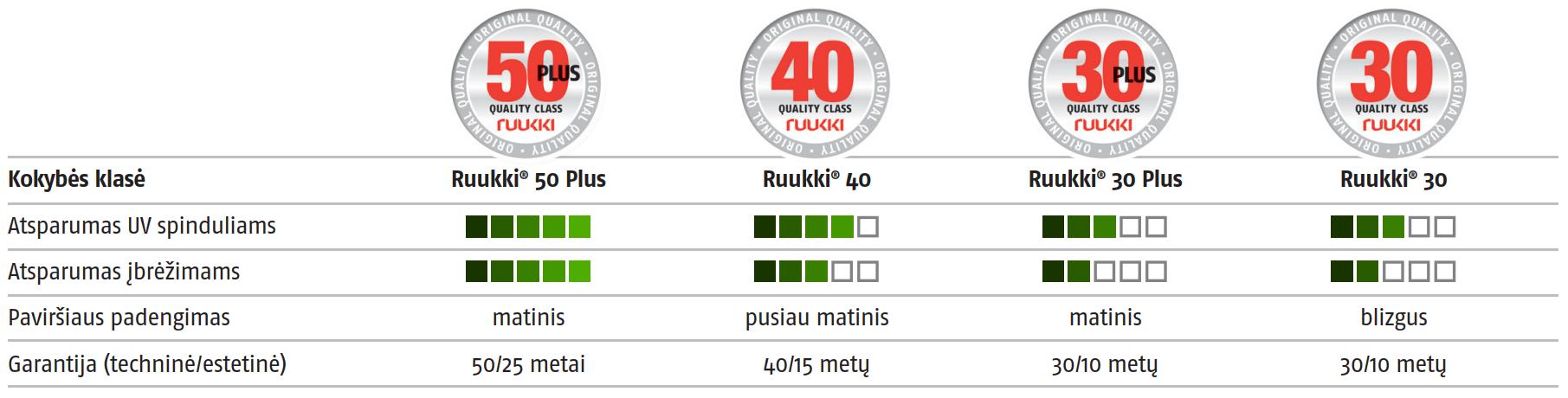 Ruukki stogų kokybės klasių palyginimas, skirtumai