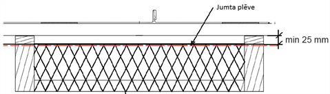 Vēdināšana jumta
